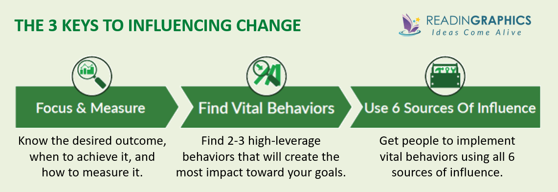 Influencer summary_3 keys to influencing change