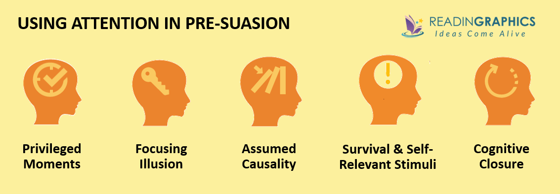 Pre-suasion summary_Why attention is crucial