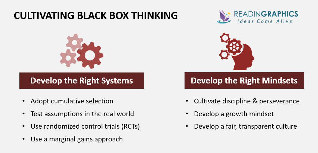 Black Box Thinking summary_developing black box thinking