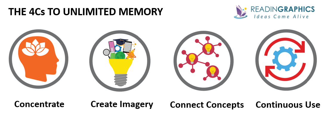 Unlimited Memory summary_The 4Cs to unlimited memory