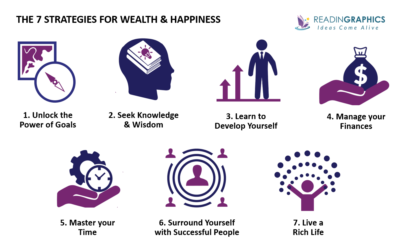 7 Strategies for Wealth & Happiness summary_overview of 7 strategies