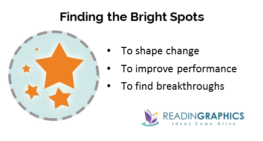 How to Find Solutions_finding the bright spots