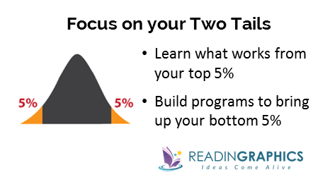 How to Find Solutions_focus on the two tails