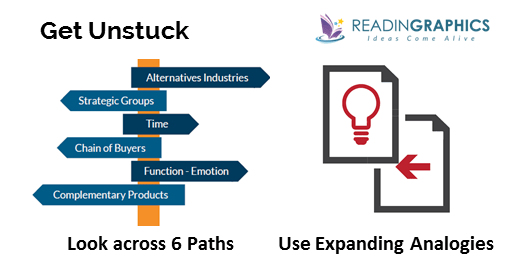 How to Find Solutions_get unstuck with 6 paths