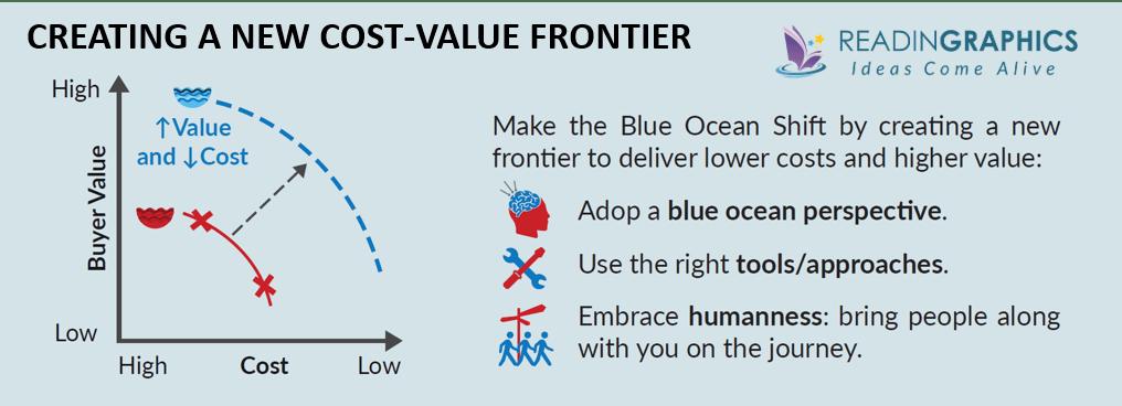 Blue Ocean Shift summary_Cost-Value Frontier