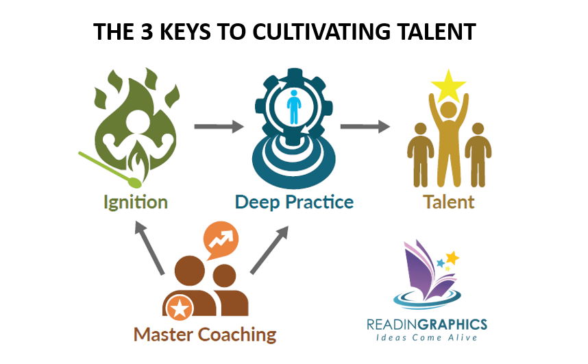 The Talent Code summary_3 keys to cultivating talent