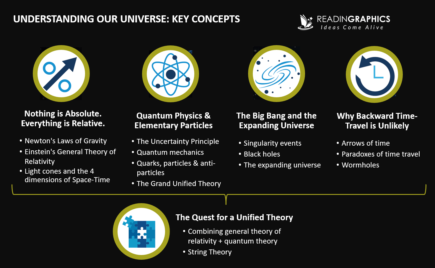 A Brief History of Time summary_Concept overview