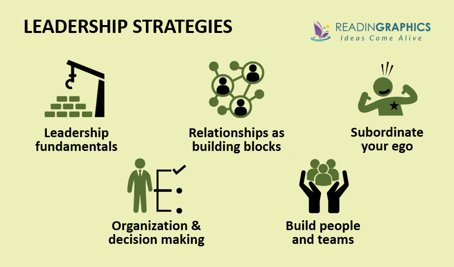 Leadership Strategy and Tactics summary_Leadership strategy overview