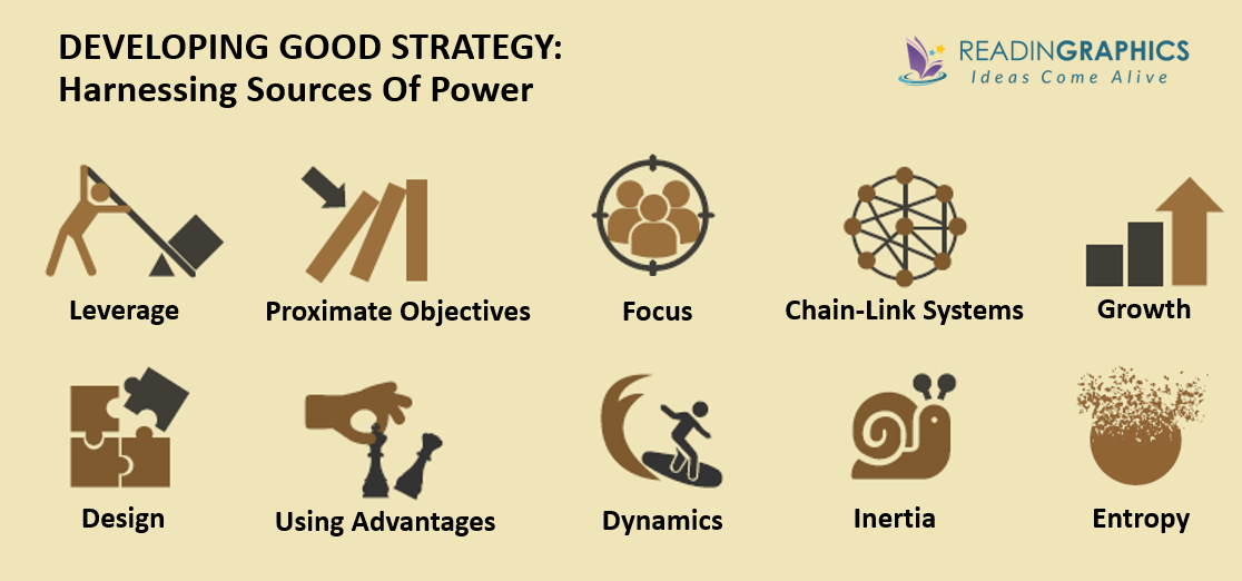 Good Strategy Bad Strategy summary-Sources of power in good strategy