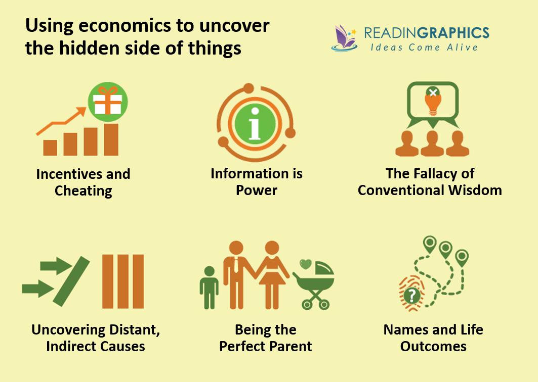 Freakonomics summary - 6 chapter overview